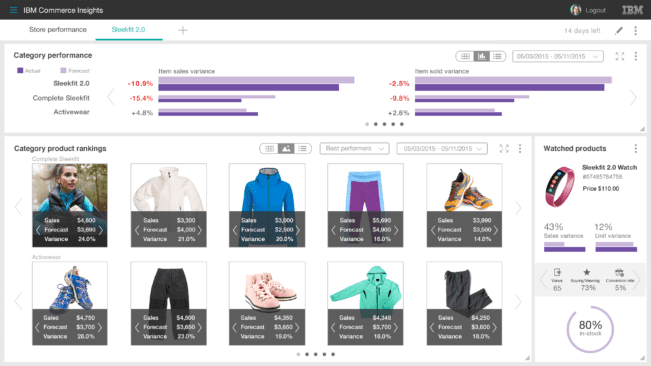IBM Websphere Commerce Admin